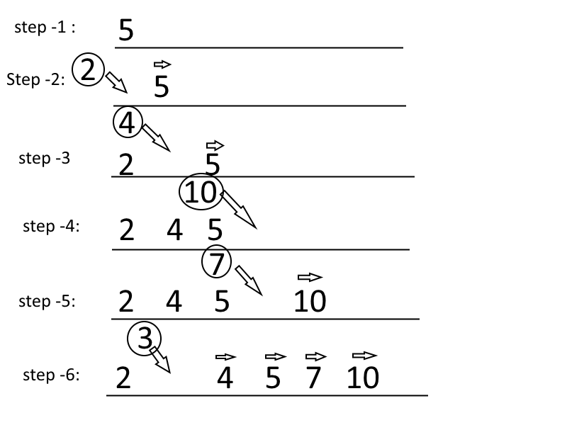 JS: Sorting Algorithm
