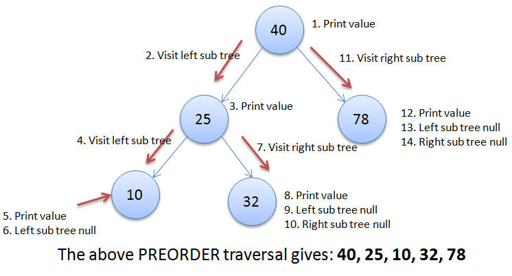 JS: Binary Search Tree